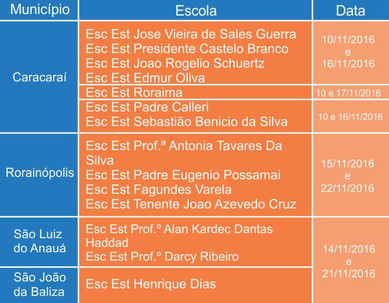 Cronograma de Visitas